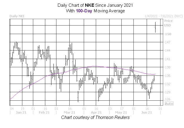 NKE Stock Chart
