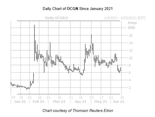OCGN Chart June 15