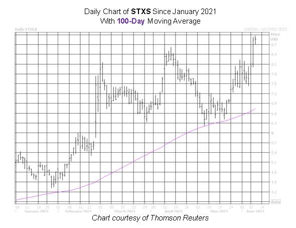 STXS Stock Chart