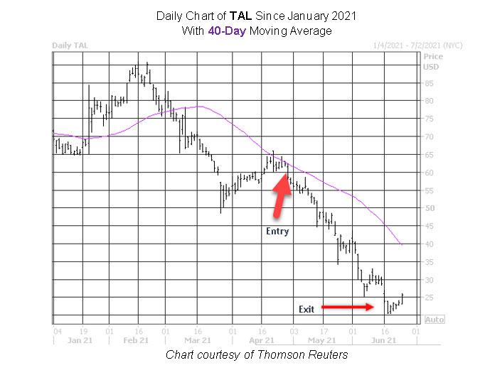 TAL Stock Chart