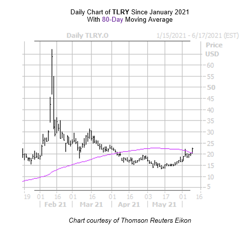 TLRY chart June 9th