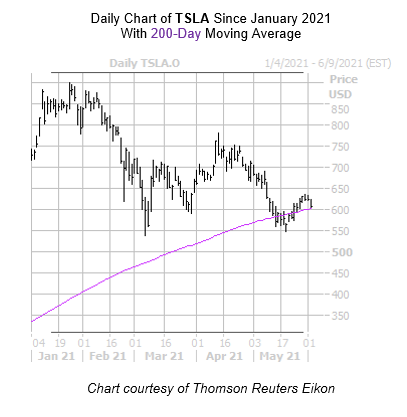 TSLA Chart June 2nd