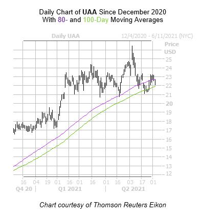 UAA Chart 2 June 3