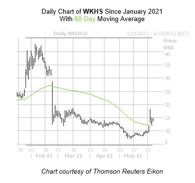 WKHS Chart 2 June 7