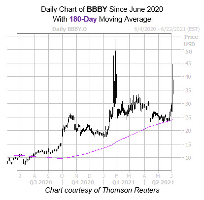 BBBY 180 Day