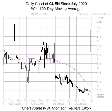CUEN 100 Day
