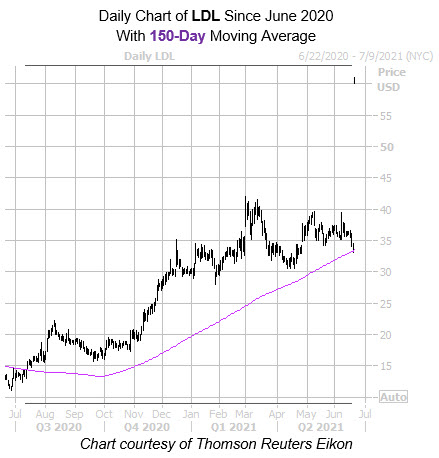 LDL 150 Day