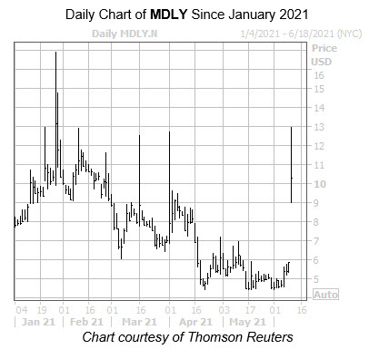 MDLY MMC