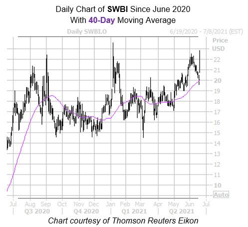 SWBI 40 Day 2