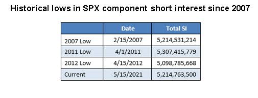 SPX 2007 Table