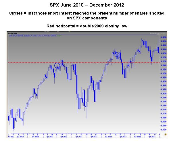 SPX Short Interest Levels
