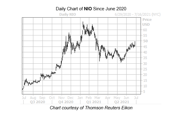 NIO Chart 2 June 28