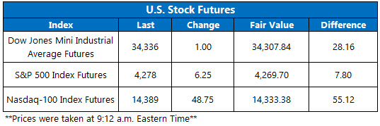 Futures Chart 0628
