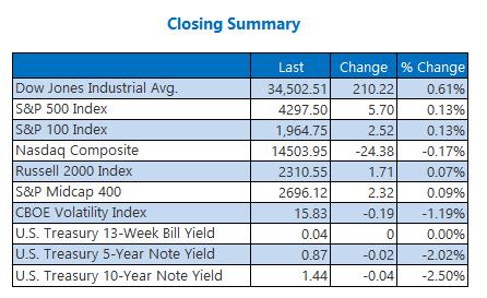 Closing Index Summary June 30