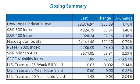 Closing Indexe Summary June 21