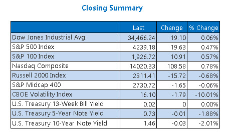 Closing Indexes Summary June 10