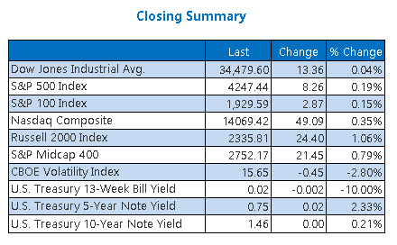 Closing Indexes Summary June 11
