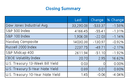 Closing Indexes Summary June 18