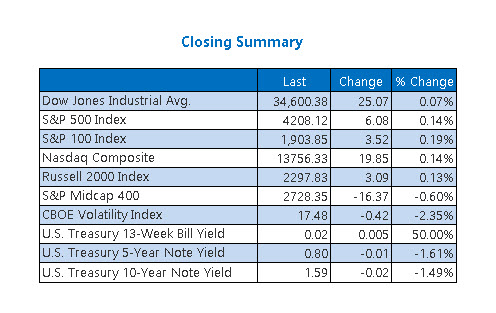 Closing Indexes Summary June 2