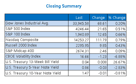 Closing Indexes Summary June 22