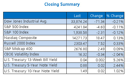 Closing Indexes Summary June 23