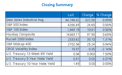 Closing Indexes Summary June 24