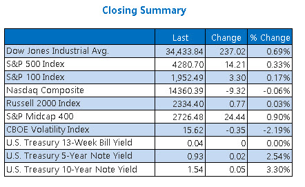 Closing Indexes Summary June 25