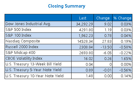 Closing Indexes Summary June 29