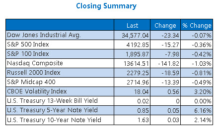 Closing Indexes Summary June 3