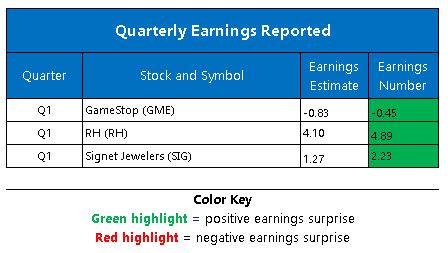 Corporate Earnings June 10