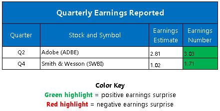 Corporate Earnings June 18