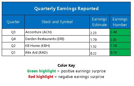 Corporate Earnings June 24