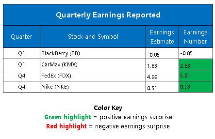 Corporate Earnings June 25