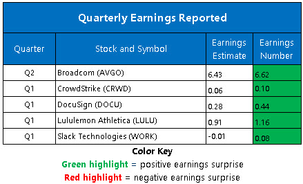 Corporate Earnings June 4