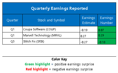 Corporate Earnings June 8