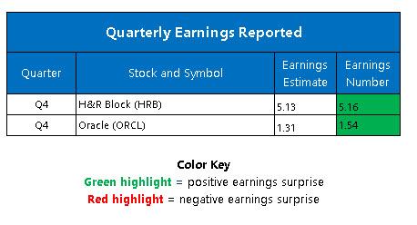 earnings jun 16