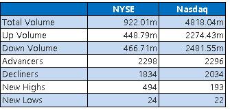 NYSE and Nasdaq Stats June 10