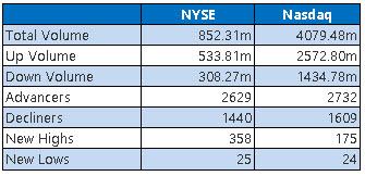 NYSE and Nasdaq Stats June 11