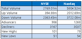 NYSE and Nasdaq Stats June 18