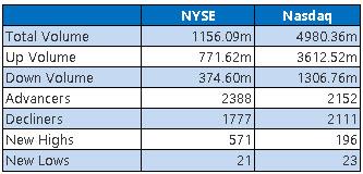 NYSE and Nasdaq Stats June 2