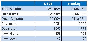NYSE and Nasdaq Stats June 21