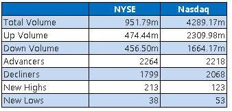 NYSE and Nasdaq Stats June 22