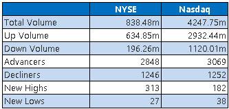 NYSE and Nasdaq Stats June 24