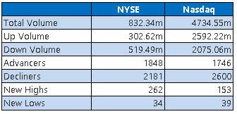 NYSE and Nasdaq Stats June 29