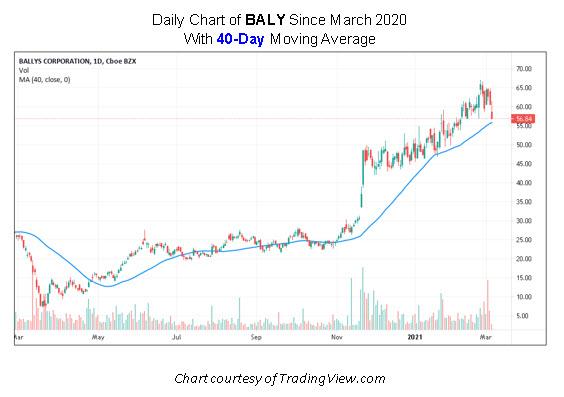 BALY Stock Chart