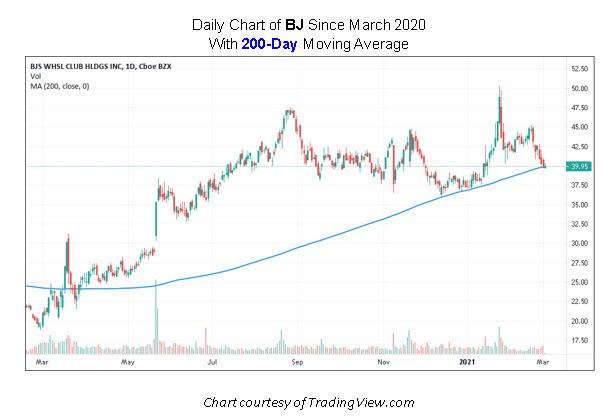BJ Stock Chart