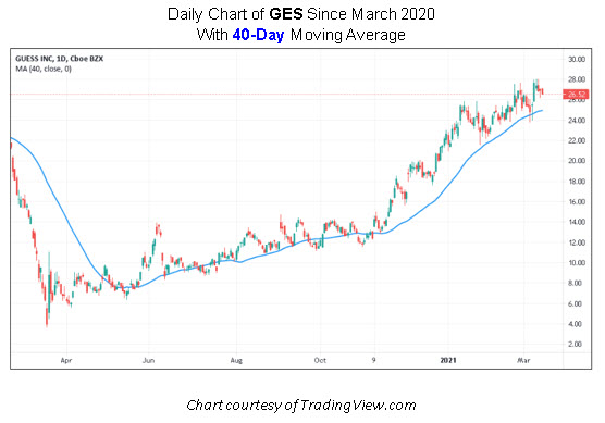 GES Stock Chart