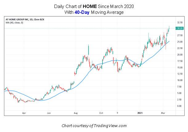 HOME Stock Chart