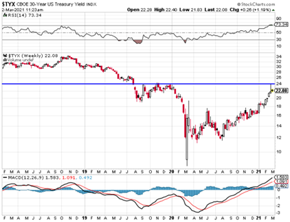 TYX reflection of bond market