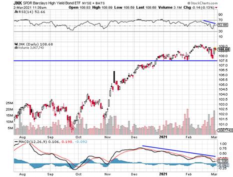 JNK reflection of bond market